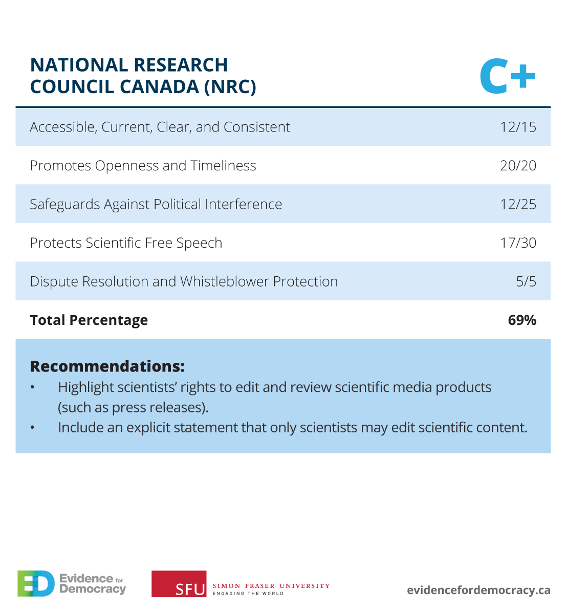national research council report Research council, whose members are drawn from the councils of the national academy of sciences, the national academy of engineering, and the institute of medicine the members of the committee responsible for the report.